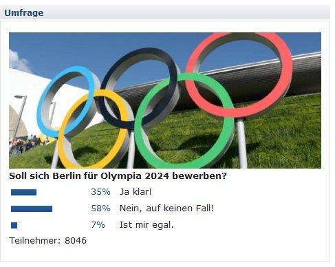 Endergebnis einer Umfrage der Berliner Zeitung: 58% sagen NEIN